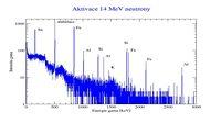 Spektrum emitovaného gama záření